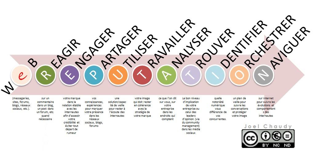 Réseaux sociaux, Facebook, Twitter