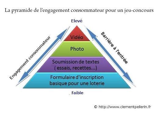 pyramide de l'engagement jeu concours2