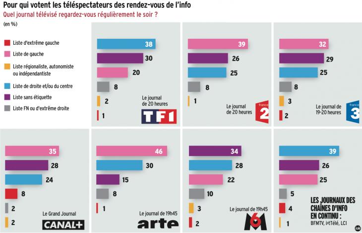 Opinions politiques par chaîne de télévision