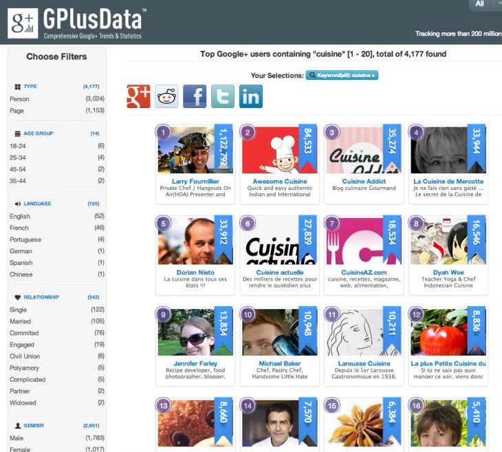 G Plus Data 1