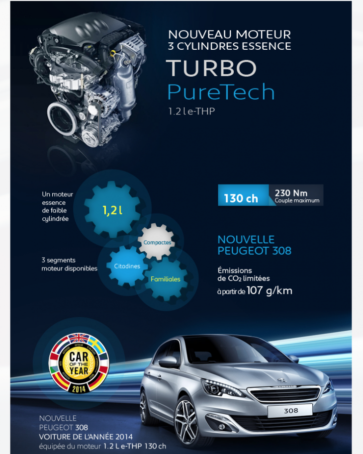 Infographie Peugeot