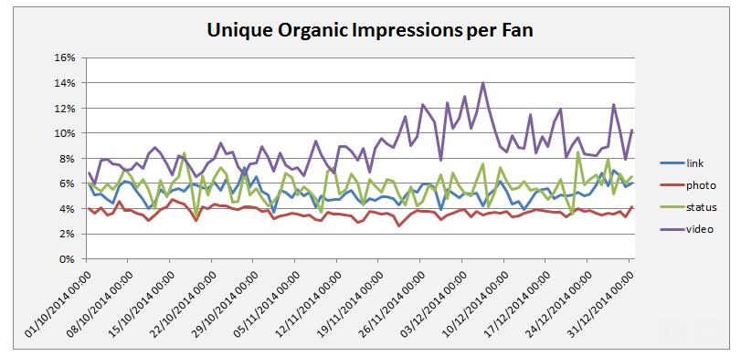 Reach des publications Facebook ces dernières semaines (SocialBakers)