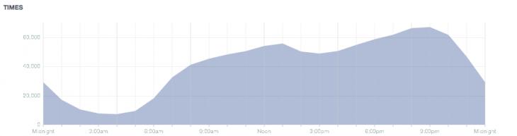 Insights Facebook - Formation reseaux sociaux