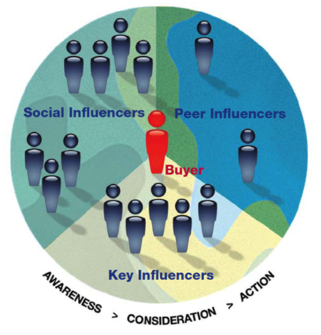 socialinfluencertypes
