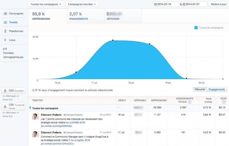 Statistiques de campagne publicitaire - Twitter Ads