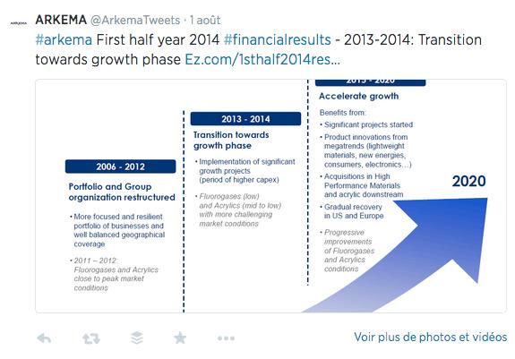 Résultats financiers Arkema 1
