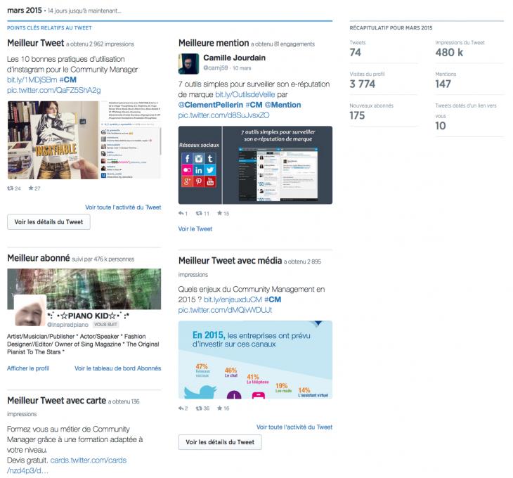 Statistiques Twitter - Formation reseaux sociaux
